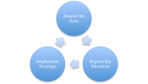 a report on strategies to implement Three cs of implementing strategy but effectively implementing strategy can be a source of competitive advantage try.