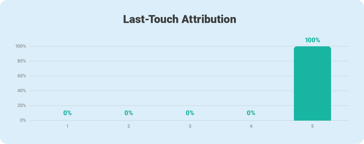 Last-touch attribution model