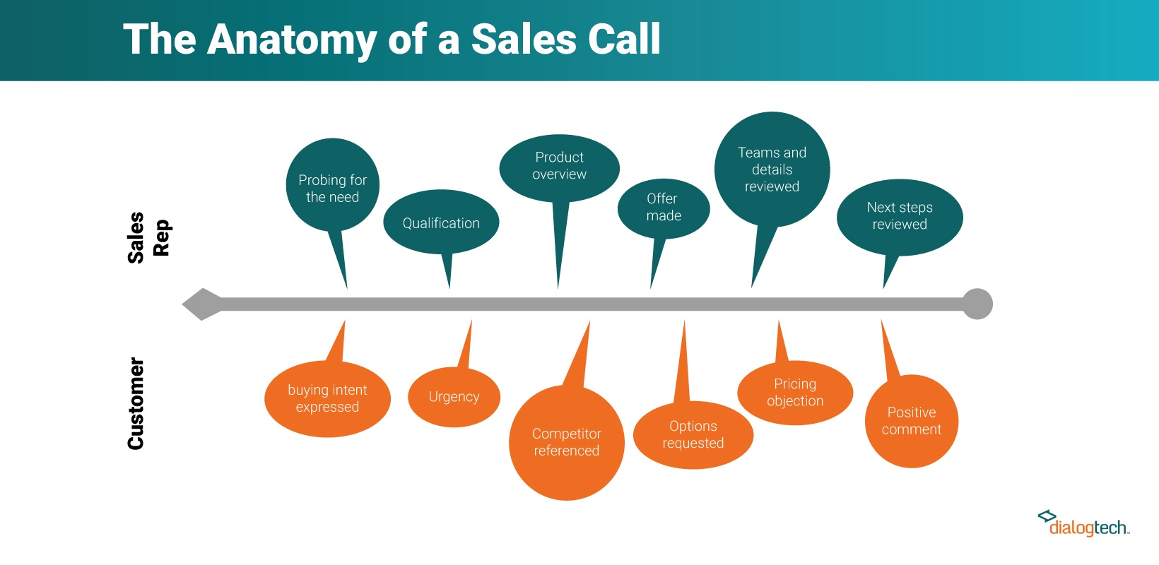The anatomy of a sales call