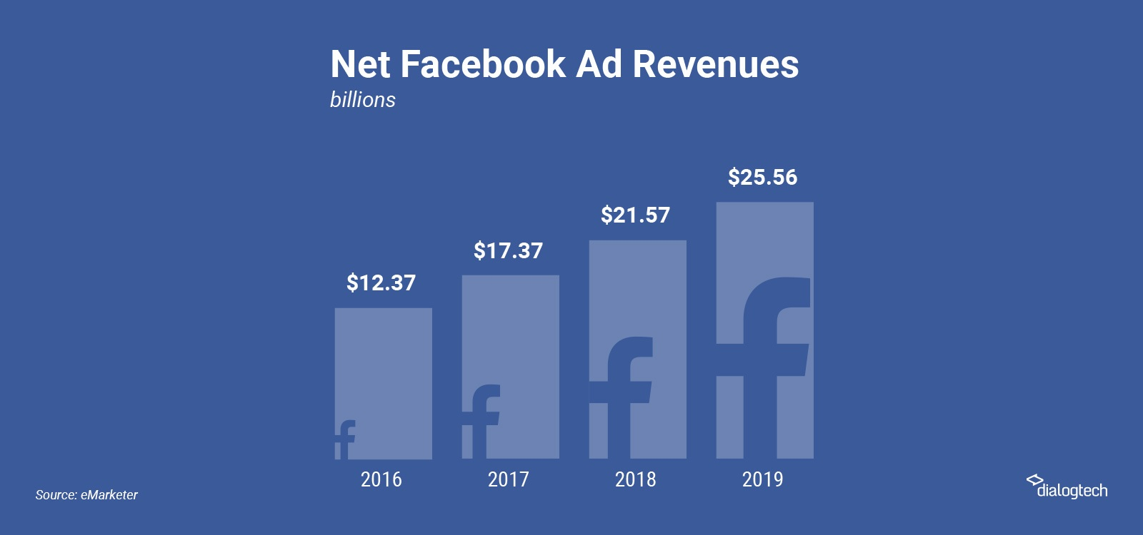 Companies are increasing their Facebook ad spend