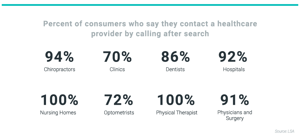 Consumers who say they contact a healthcare provider by calling after a search
