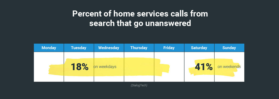 Percent of home services calls from search that go unanswered