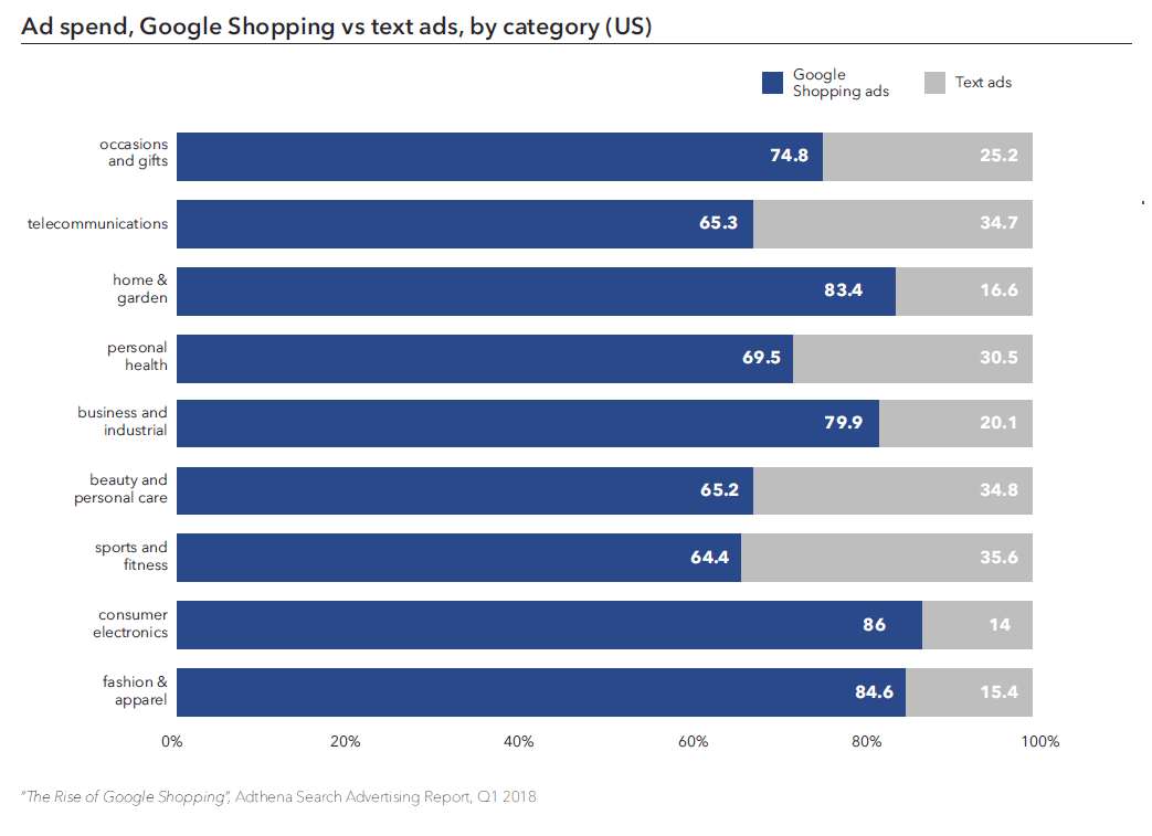 Google shopping vs text ad spending