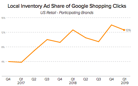 Local Inventory Ad Share of Google Shopping Clicks