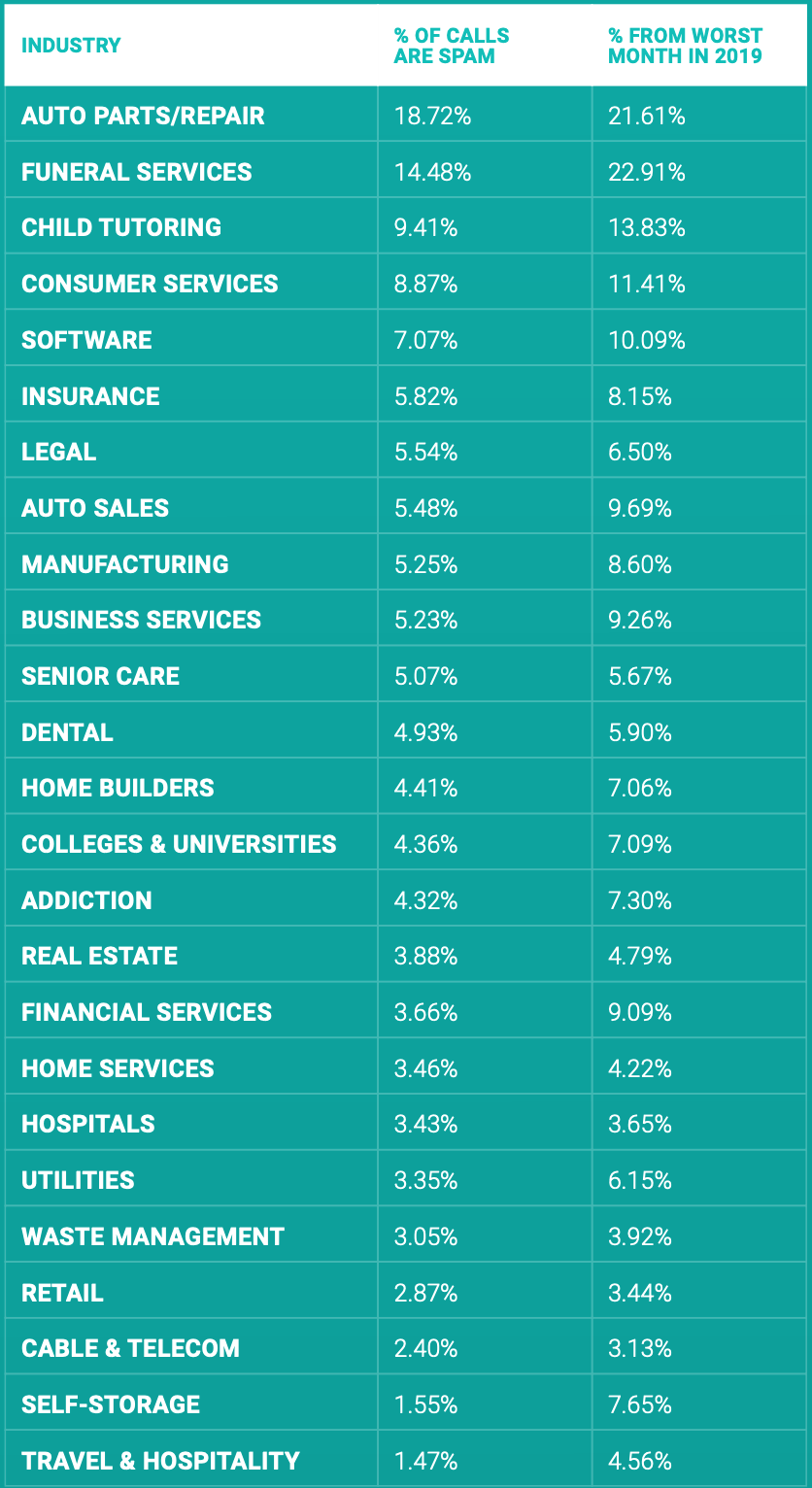 Percent of Calls that are Spam by industry
