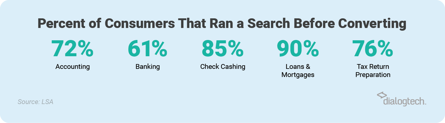 Percent of consumers that ran a search before converting