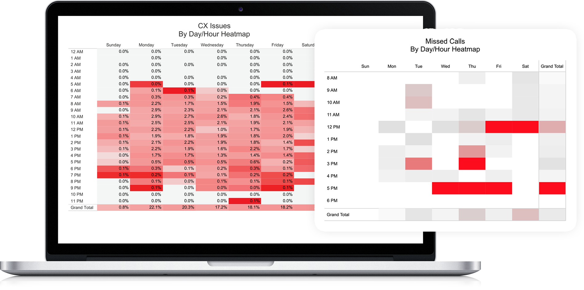 call analytics report showing CX issues by time of day