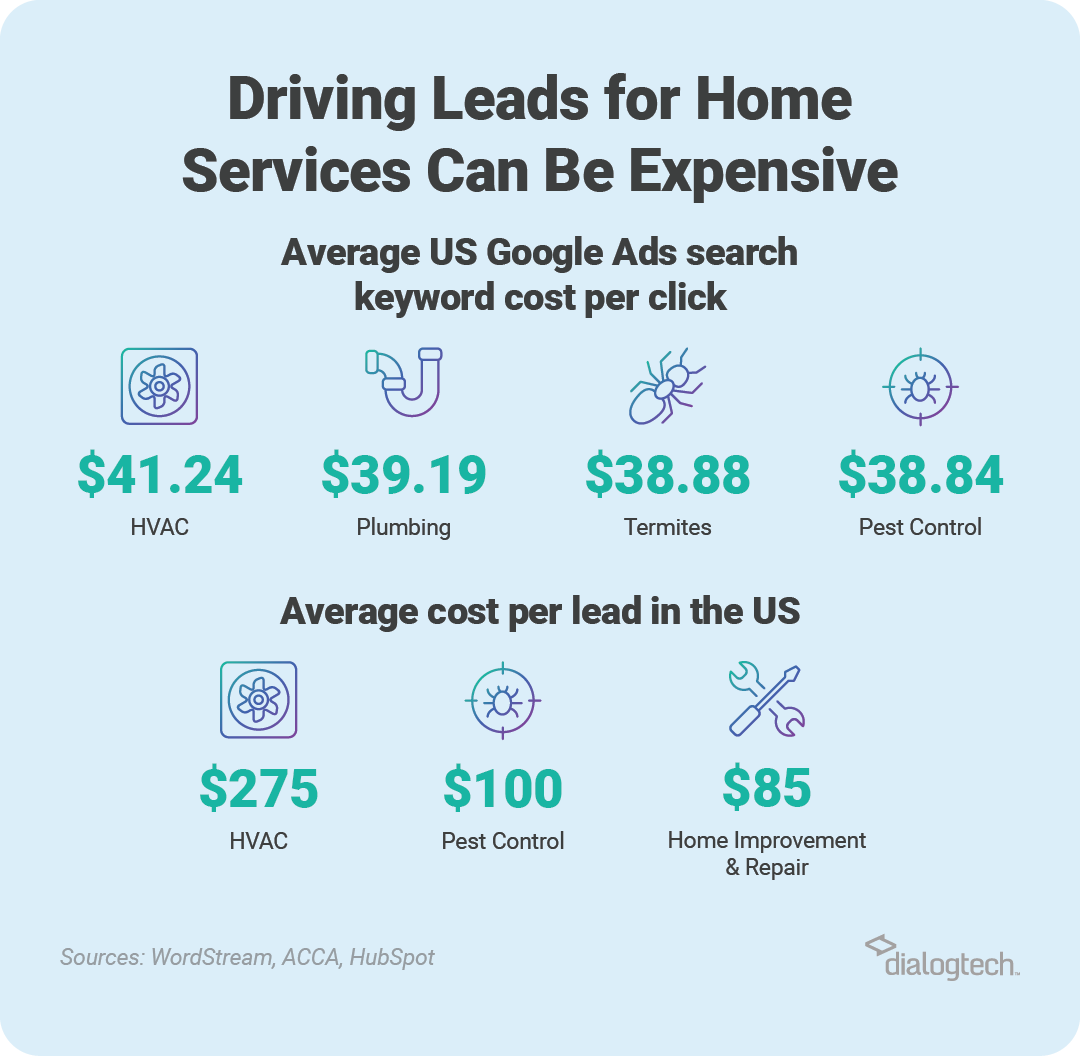 Home services cost per lead